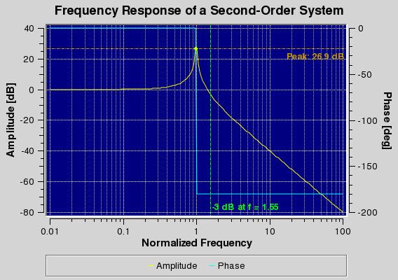QWT,全称是Qt Widgets for Technical Applications,是一个基于LGPL版权协议的开源项目,qwt.sourceforge.net,可生成各种统计图。它为具有技术专业背景的程序提供GUI组件和一组实用类,其目标是 以基于2D方式的窗体部件来显示数据, 数据源以数值,数组或一组浮点数等方式提供, 输出方式可以是Curves(曲线),Slider(滚动条),Dials(圆盘),Compasses(仪表盘)等等。该工具库基于Qt开发,所以也继 承了Qt的跨平台特性。 QwtP