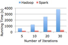 开源集群计算环境 Spark