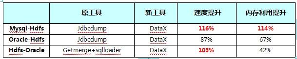 异构数据源数据交换工具 DataX