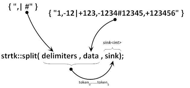 C++ 字符串处理工具包