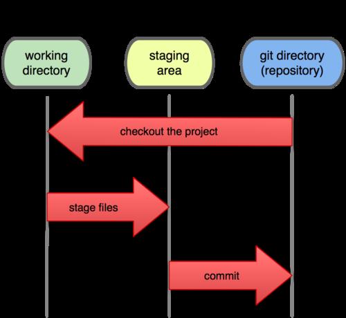 Git详解之一 Git起步