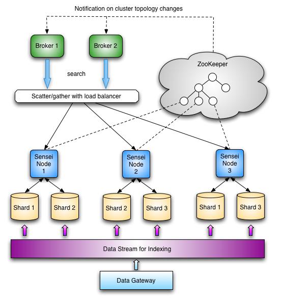 Sensei:分布式, 实时, 半结构化数据库
