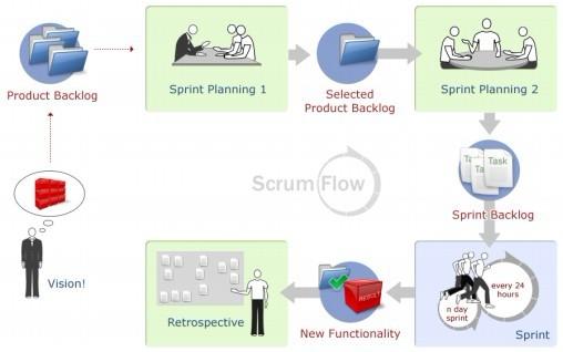 敏捷开发 Scrum 总结