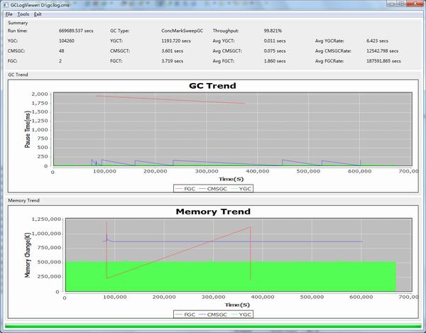 Java虚拟机日志查看工具 gclogviewer