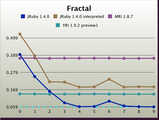 JVM 优点与缺点的深入分析