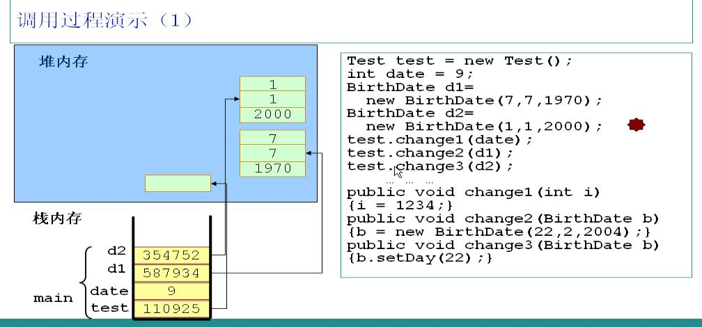 Java内存分配全面浅析