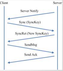 微信架构的启示