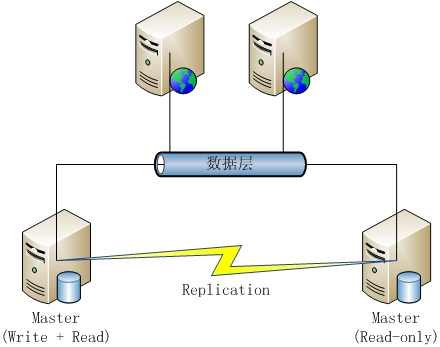 MySQL数据库架构方案