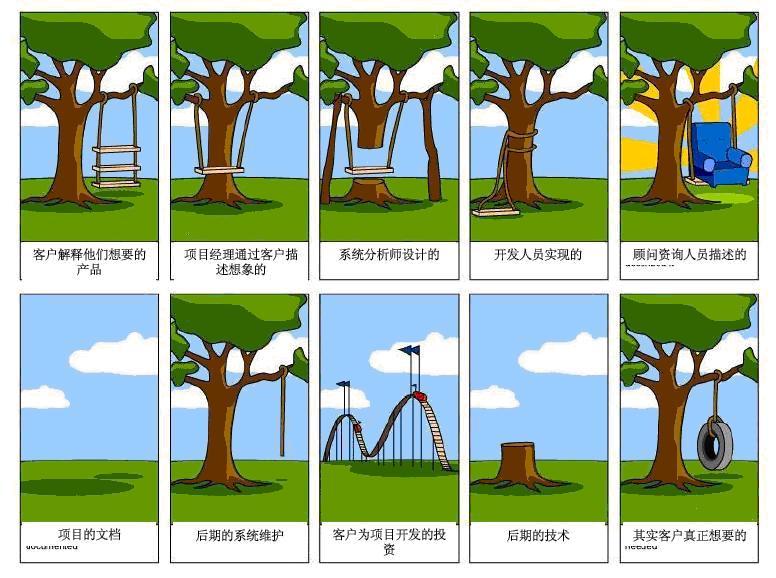 如何进行需求的分析与挖掘?