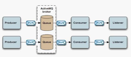 ActiveMQ学习笔记