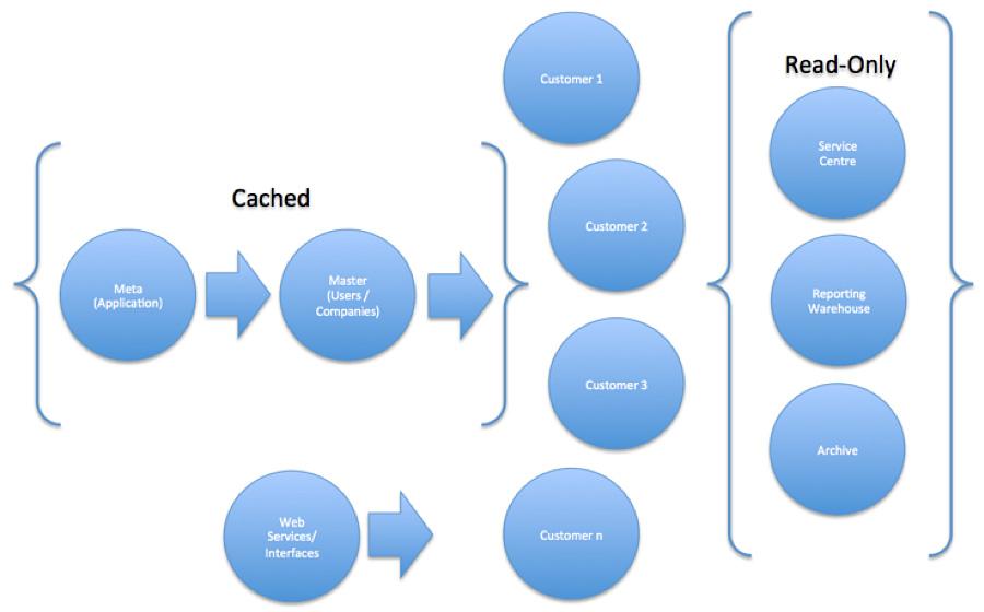 可扩展性数据库的架构设计
