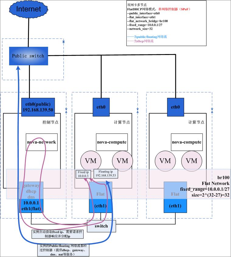 OpenStack云平台的网络模式及其工作机制