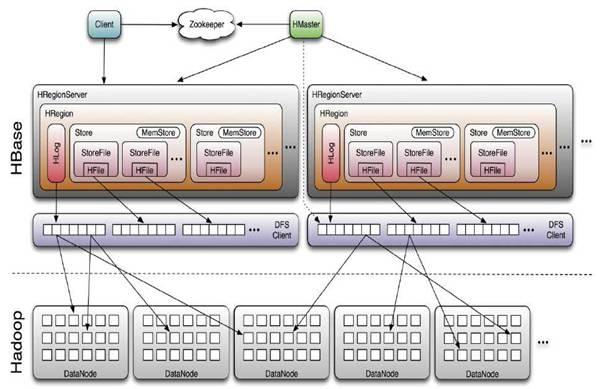 HBase Java API详解