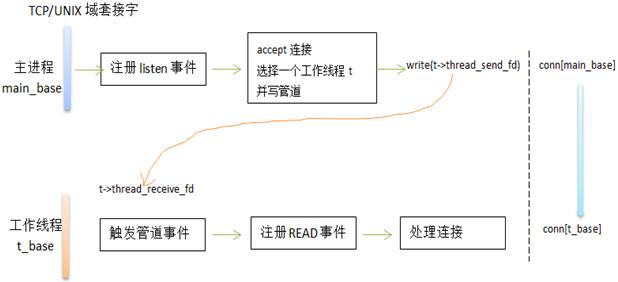 Twitter开源库Twemcache分析