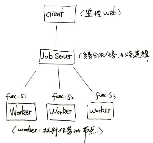 作业调度服务器 Gearmand