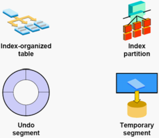 oracle数据库的整体结构