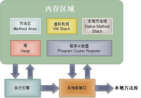 JVM学习 - 体系结构 内存模型