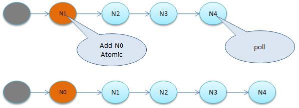JVM底层又是如何实现synchronized的
