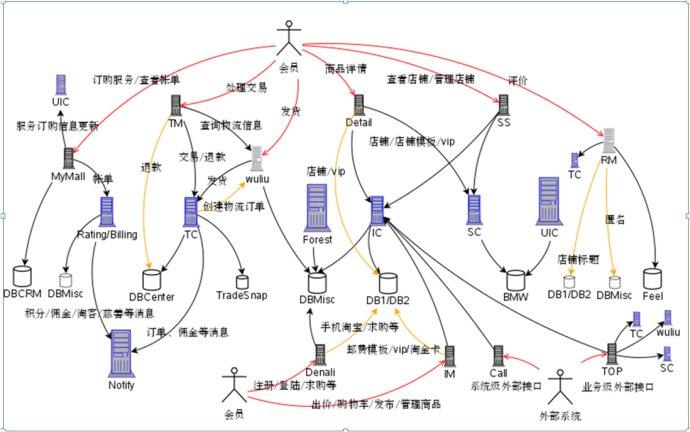 淘宝技术发展(分布式时代:服务化)