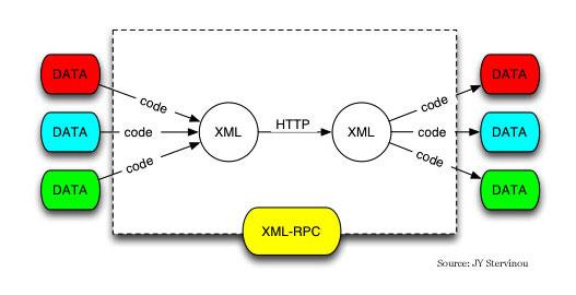 分布式服务架构之java远程调用技术浅析