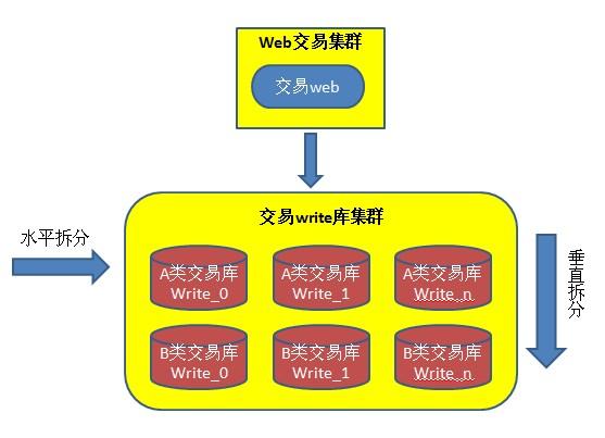 数据库架构的演变