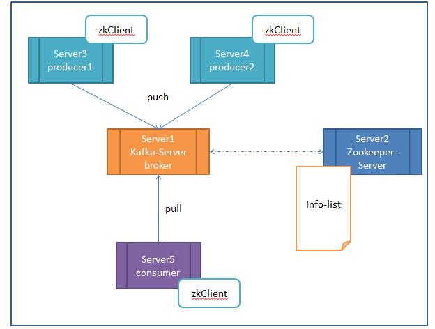 分布式消息系统Kafka初步