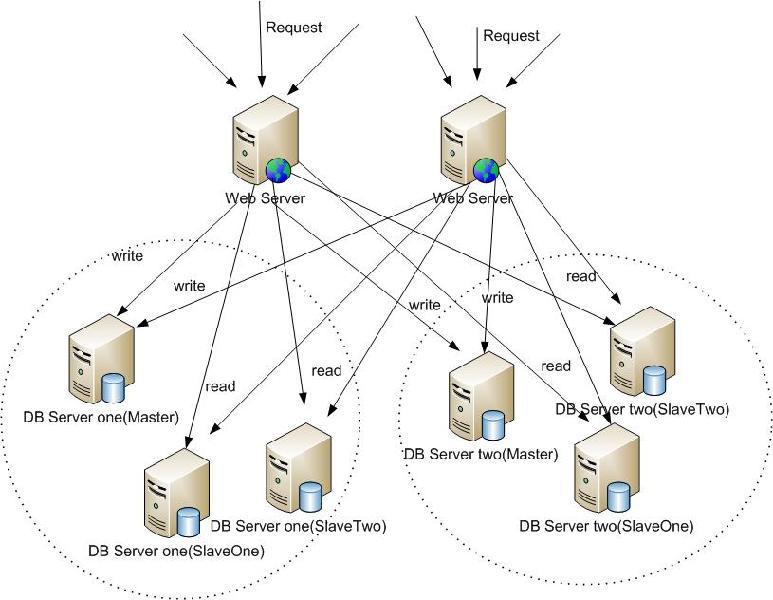 数据源路由框架:routing4db