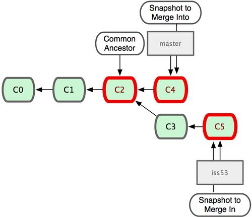 Git 分支与合并