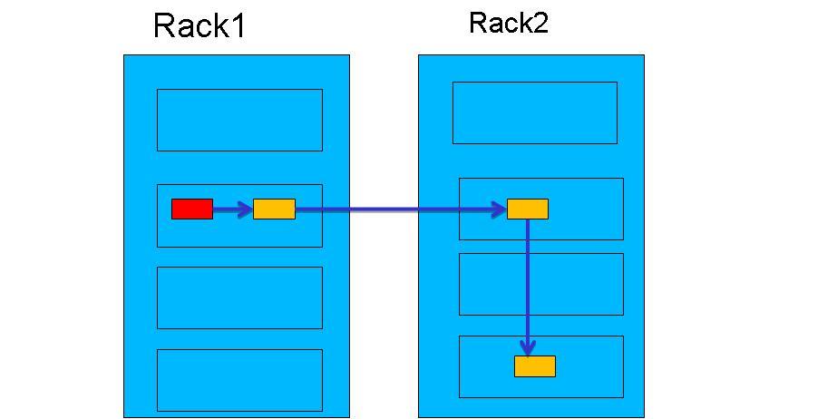 HDFS 原理、架构与特性介绍
