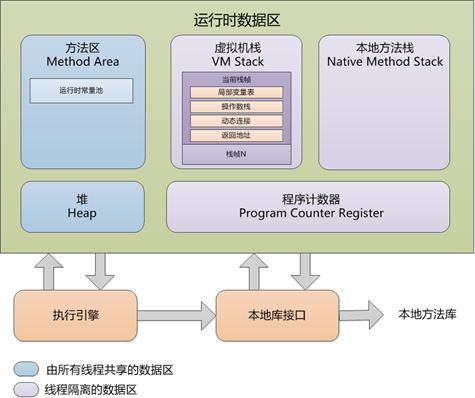 探秘Java虚拟机 gc的监控