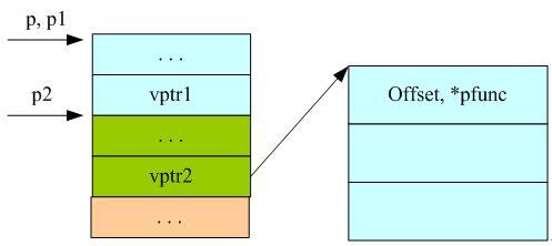 多态在 Java 和 C++ 编程语言中的实现比较