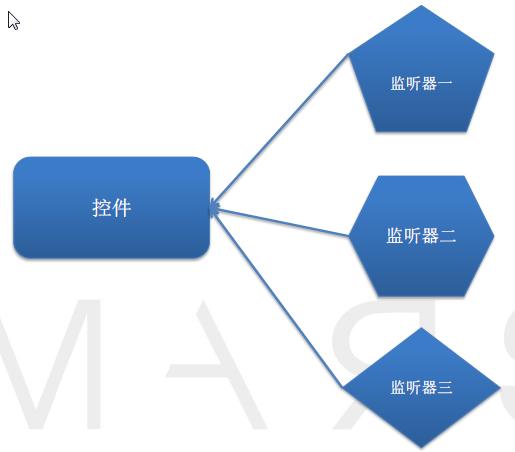 android技术体系结构