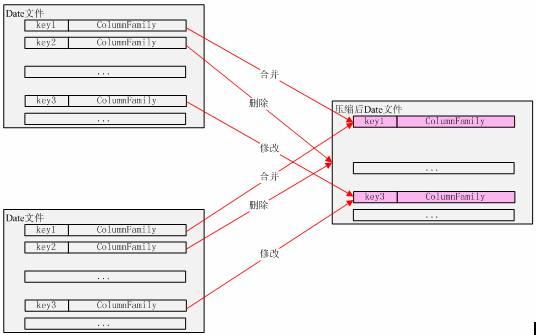 在上图中还一个地方要说明的是,取得 key 对应的 ColumnFamily 要至少在三个地方查询,第一个就是 Memtable 中,第二个是 MemtablesPendingFlush,这个是将 Memtable 转化为 SSTable 之前的一个临时 Memtable。第三个是 SSTable。在 SSTable 中查询最为复杂,它首先将要查询的 key 与每个 SSTable 所对应的 Filter 做比较,这个 Filter 保存了所有这个 SSTable 文件中含有的所有 key 的 Hash