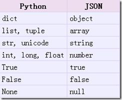 Json概述以及python对json的相关操作