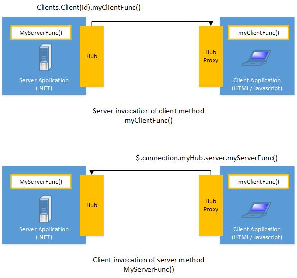 .NET 的 WebSocket 开发包比较