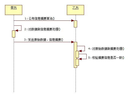 各种Java加密算法