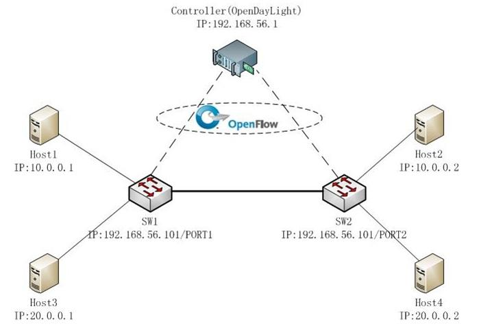 图5:OpenDayLight SDN二层转发机制图解 在SDN网络中,处于末端的主机Host并不会知道其连接的网络是SDN,某台主机要发送数据包到另一台主机,仍然需要进行IP到MAC地址的ARP解析。但SDN的处理机制与普通二层以太交换机洪泛+MAC地址学习机制存在却存在很大的差异,其过程如下: 当源主机h1(10.