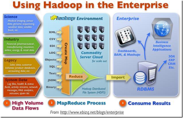 一文读懂大数据:Hadoop,大数据技术及相关应用