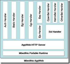 嵌入式设备web服务器比较