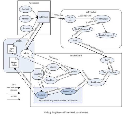 Hadoop 新 MapReduce 框架 Yarn 详解