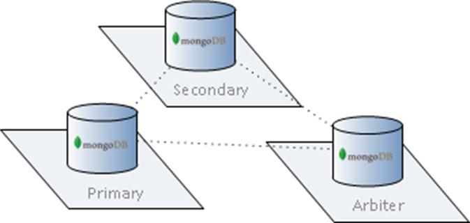 简单的 6 步配置 MongoDB 复制集