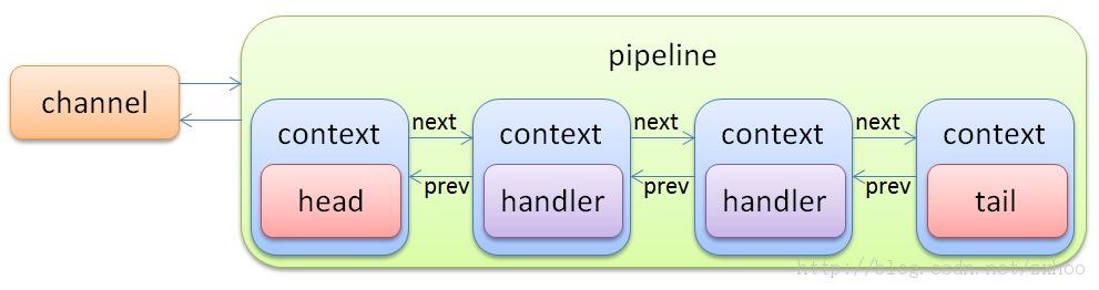 netty概述
