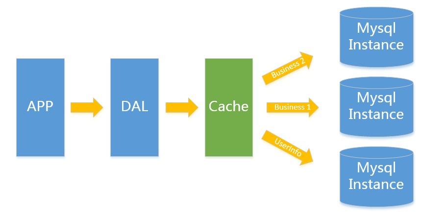 mysql数据存储结构