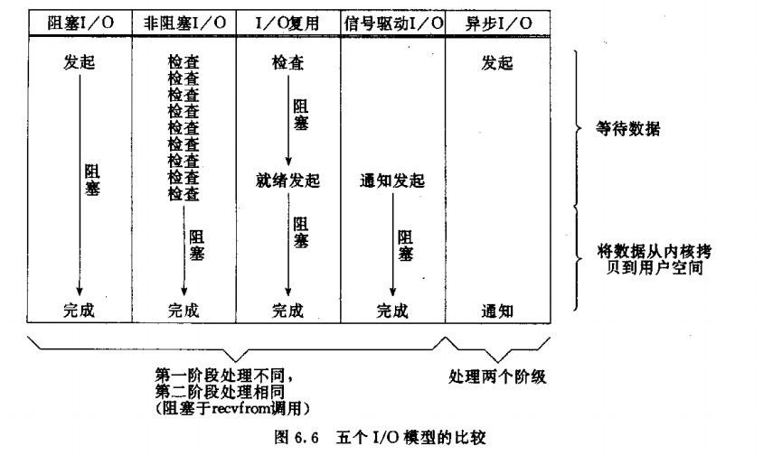 socket阻塞与非阻塞,同步与异步、I/O模型