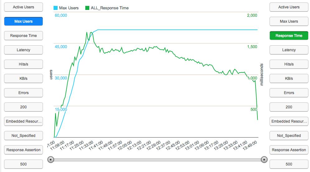 如何利用JMeter模拟超过 5 万的并发用户