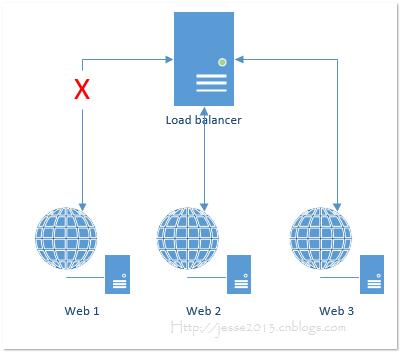 Windows平台分布式架构实践 - 负载均衡