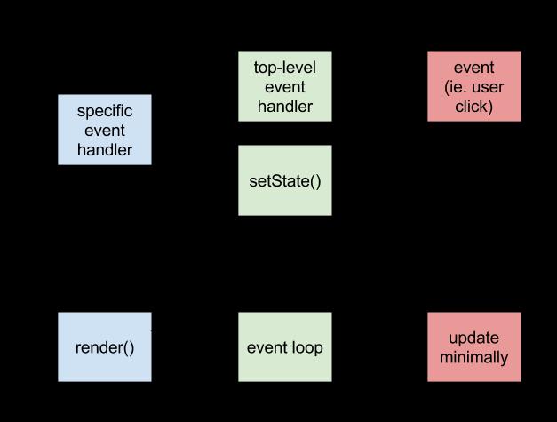 管理学组织结构框架图