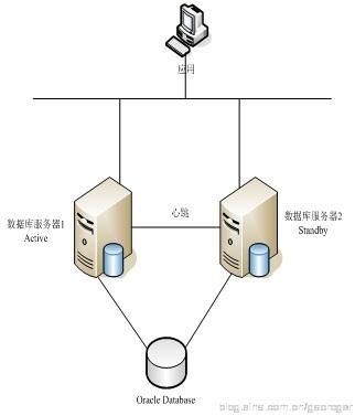 Oracle数据库HA架构方案介绍