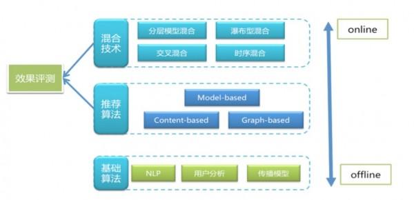 探寻微博背后的大数据原理:微博推荐算法简述
