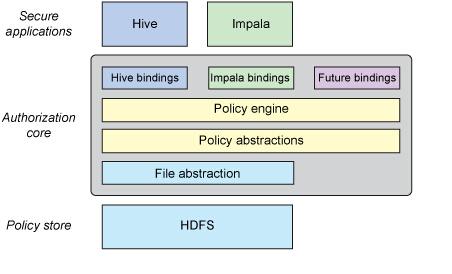 hadoopsentry学习